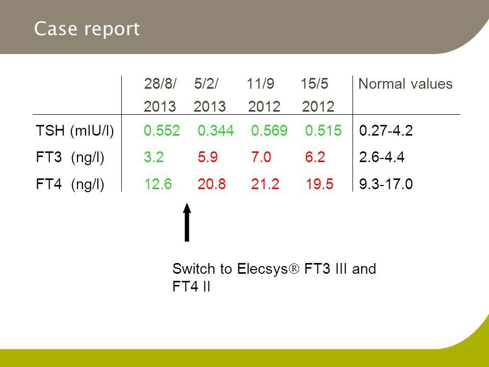 Case report 28/8/ 5/2/ 11/9 15/5 Normal values 2013 2013 2012 2012 TSH (mIU/l) 0.5520.3440.5690.5150.27-4.2 FT3 (ng/l)3.25.97.06.22.6-4.4 FT4 (ng/l)12