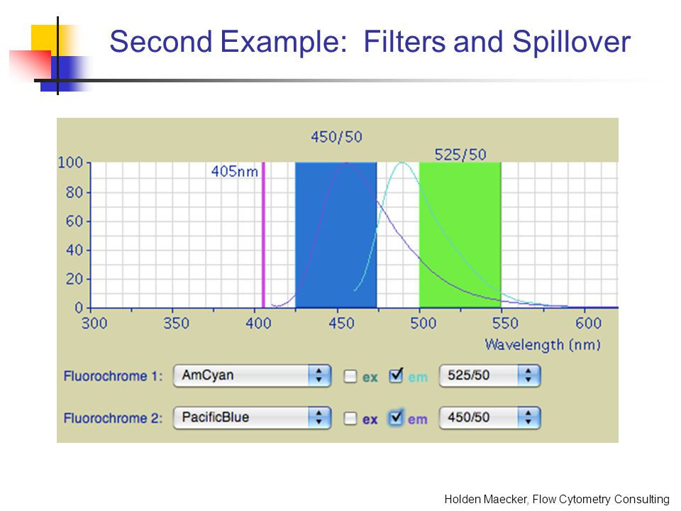 Holden Maecker, Flow Cytometry Consulting Outline 2.Characterize your instrument Obtain minimum baseline PMT settings Track performance over time This will allow you to: Run the instrument where it is most sensitive Be alert to changes in the instrument that might affect performance