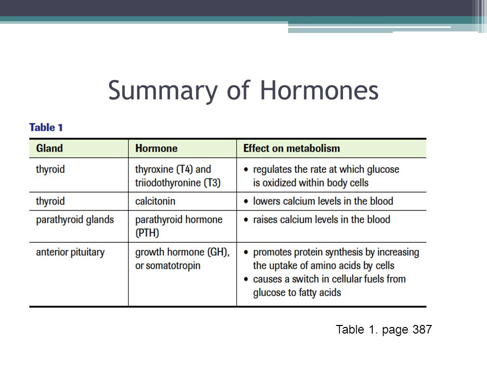 Summary of Hormones Table 1. page 387