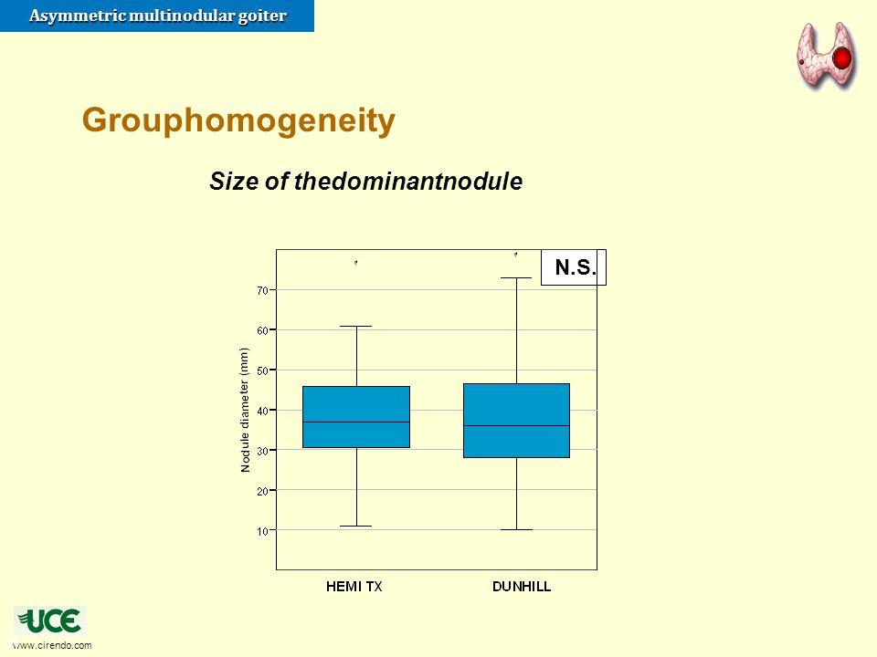 www.cirendo.com Asymmetric multinodular goiter 21 N.S. Size of thedominantnodule Grouphomogeneity