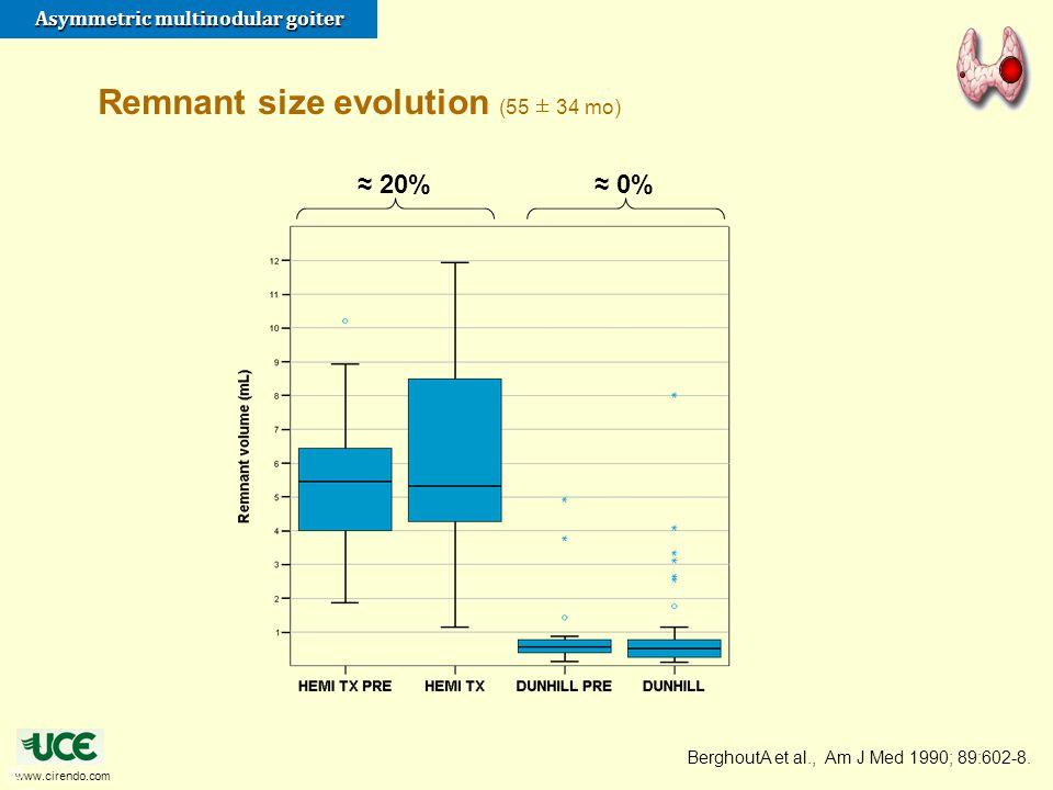 www.cirendo.com Asymmetric multinodular goiter 33 Remnant size evolution (55 ± 34 mo) ≈ 20%≈ 0% BerghoutA et al., Am J Med 1990; 89:602-8.