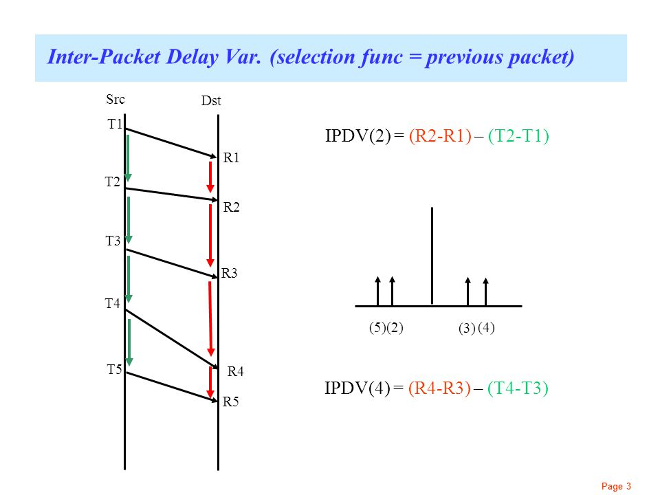 Page 3 Inter-Packet Delay Var. (selection func = previous packet) Src Dst T1 R1 T2 R2 T3 R3 T4 R4 T5 R5 IPDV(2) = (R2-R1) – (T2-T1) (5)(2)(4) IPDV(4)