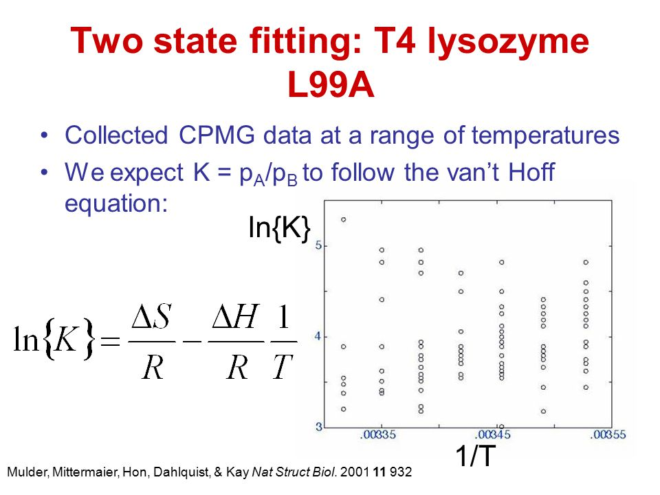 Two state fitting: T4 lysozyme L99A Collected CPMG data at a range of temperatures We expect K = p A /p B to follow the van't Hoff equation: ln{K} 1/T