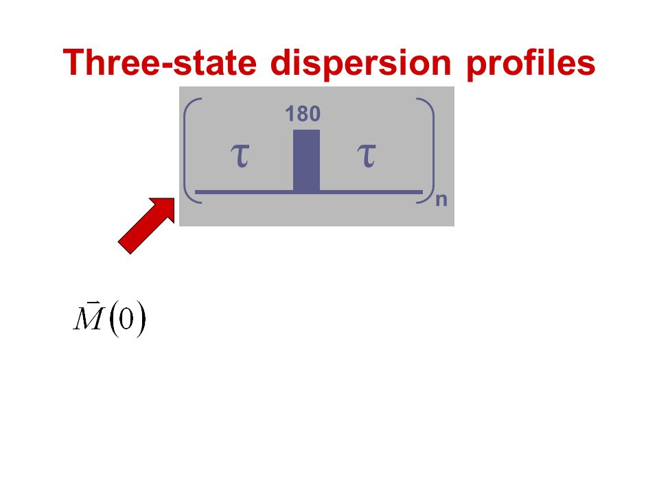 Three-state dispersion profiles ττ 180 n