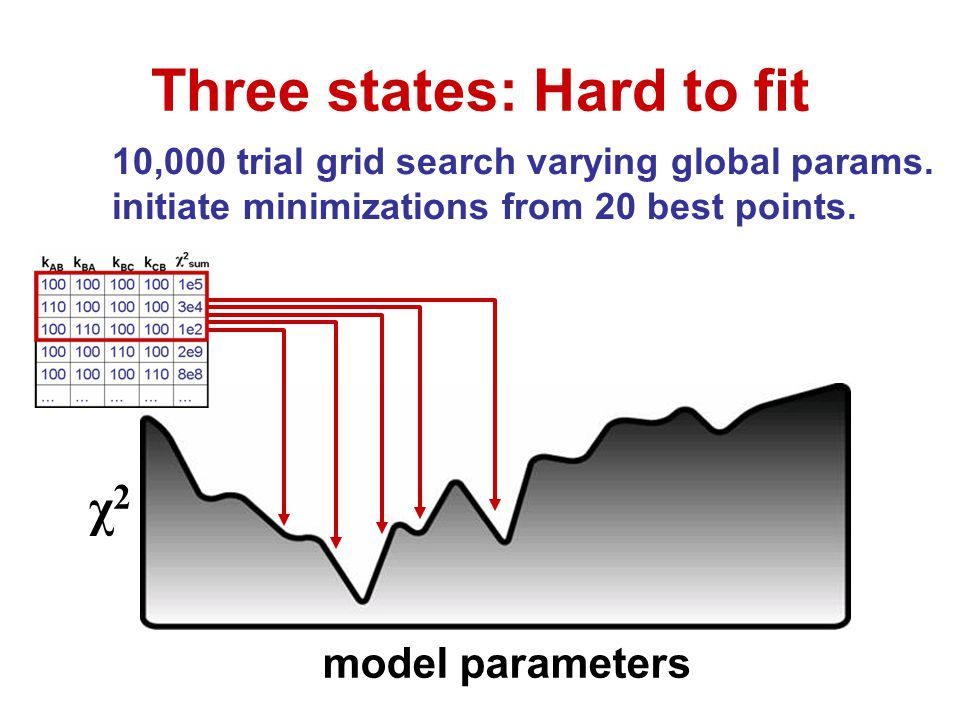 10,000 trial grid search varying global params. initiate minimizations from 20 best points. Three states: Hard to fit χ2χ2 model parameters