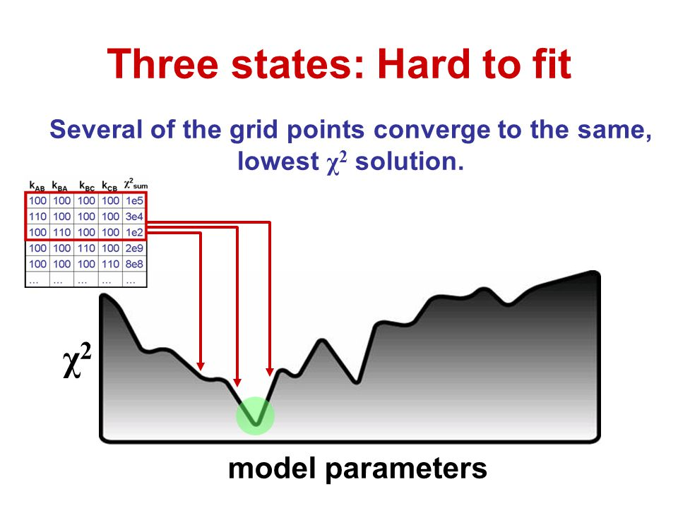 Several of the grid points converge to the same, lowest χ 2 solution. Three states: Hard to fit χ2χ2 model parameters