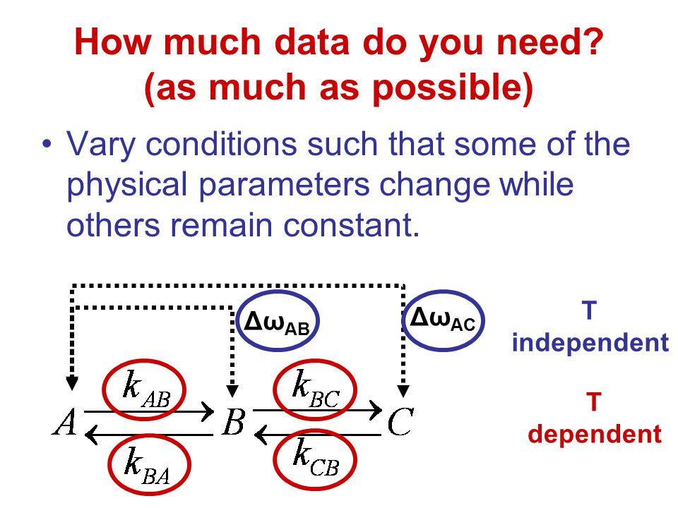 How much data do you need? (as much as possible) Vary conditions such that some of the physical parameters change while others remain constant. Δω AB