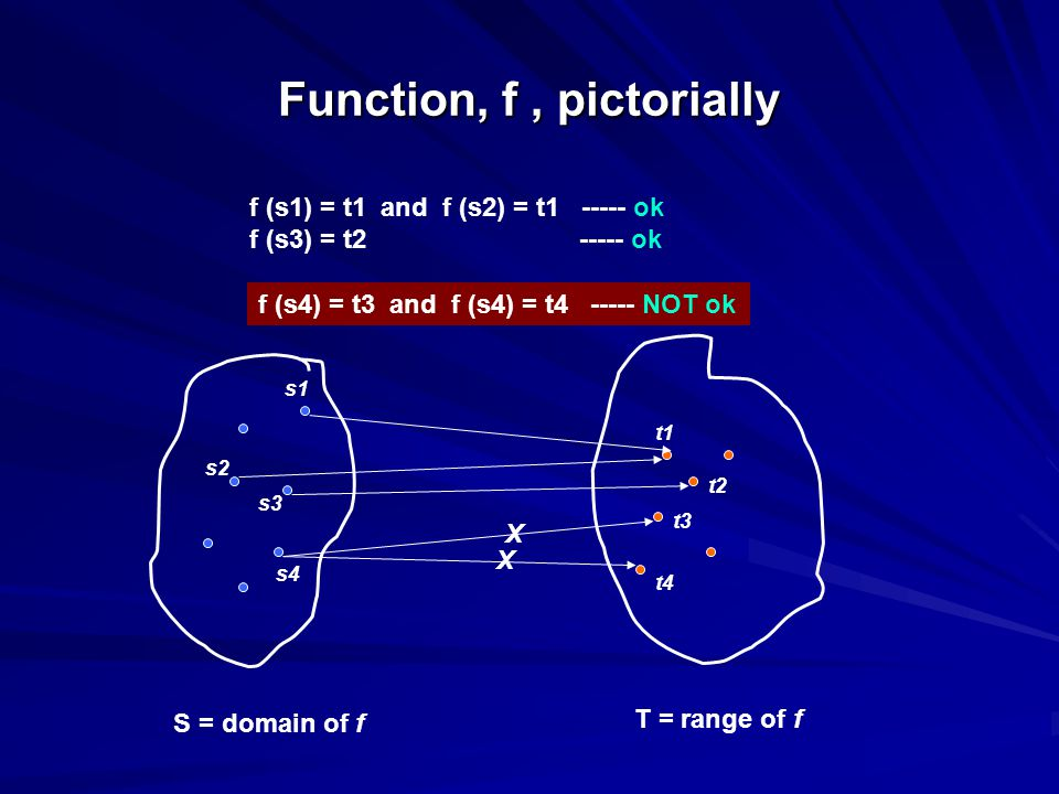 Function, f, pictorially S = domain of f T = range of f s1 s2 s3 s4 t1 t2 t3 t4 f (s1) = t1 and f (s2) = t1 ----- ok f (s3) = t2 ----- ok f (s4) = t3