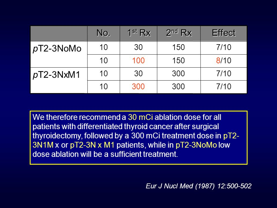 Eur J Nucl Med (1987) 12:500-502 We therefore recommend a 30 mCi ablation dose for all patients with differentiated thyroid cancer after surgical thyroidectomy, followed by a 300 mCi treatment dose in pT2- 3N1M x or pT2-3N x M1 patients, while in pT2-3NoMo low dose ablation will be a sufficient treatment.