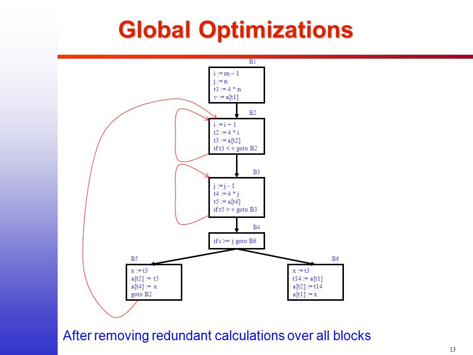 13 Global Optimizations After removing redundant calculations over all blocks i := m – 1 j := n t1 := 4 * n v := a[t1] B1 i := i + 1 t2 := 4 * i t3 :=