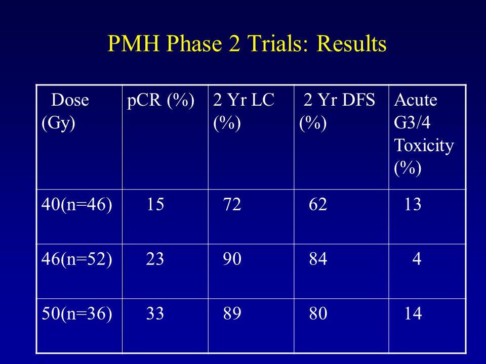 PMH Phase 2 Trials: Results Dose (Gy) pCR (%)2 Yr LC (%) 2 Yr DFS (%) Acute G3/4 Toxicity (%) 40(n=46) 15 72 62 13 46(n=52) 23 90 84 4 50(n=36) 33 89 80 14