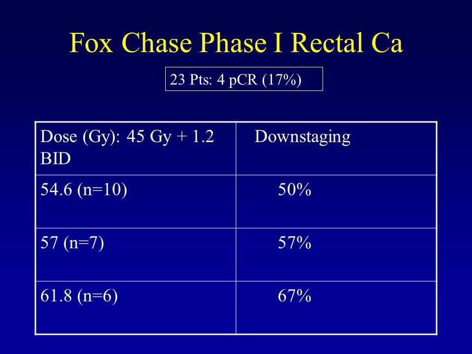 Fox Chase Phase I Rectal Ca Dose (Gy): 45 Gy + 1.2 BID Downstaging 54.6 (n=10) 50% 57 (n=7) 57% 61.8 (n=6) 67% 23 Pts: 4 pCR (17%)