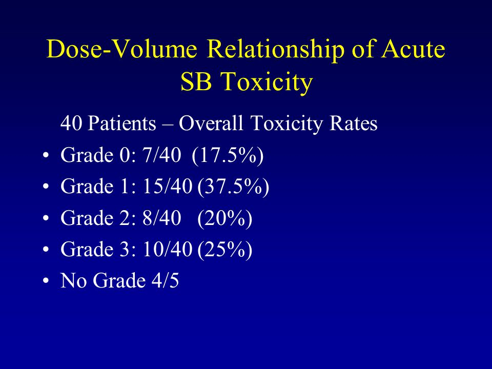 Dose-Volume Relationship of Acute SB Toxicity 40 Patients – Overall Toxicity Rates Grade 0: 7/40 (17.5%) Grade 1: 15/40 (37.5%) Grade 2: 8/40 (20%) Grade 3: 10/40 (25%) No Grade 4/5