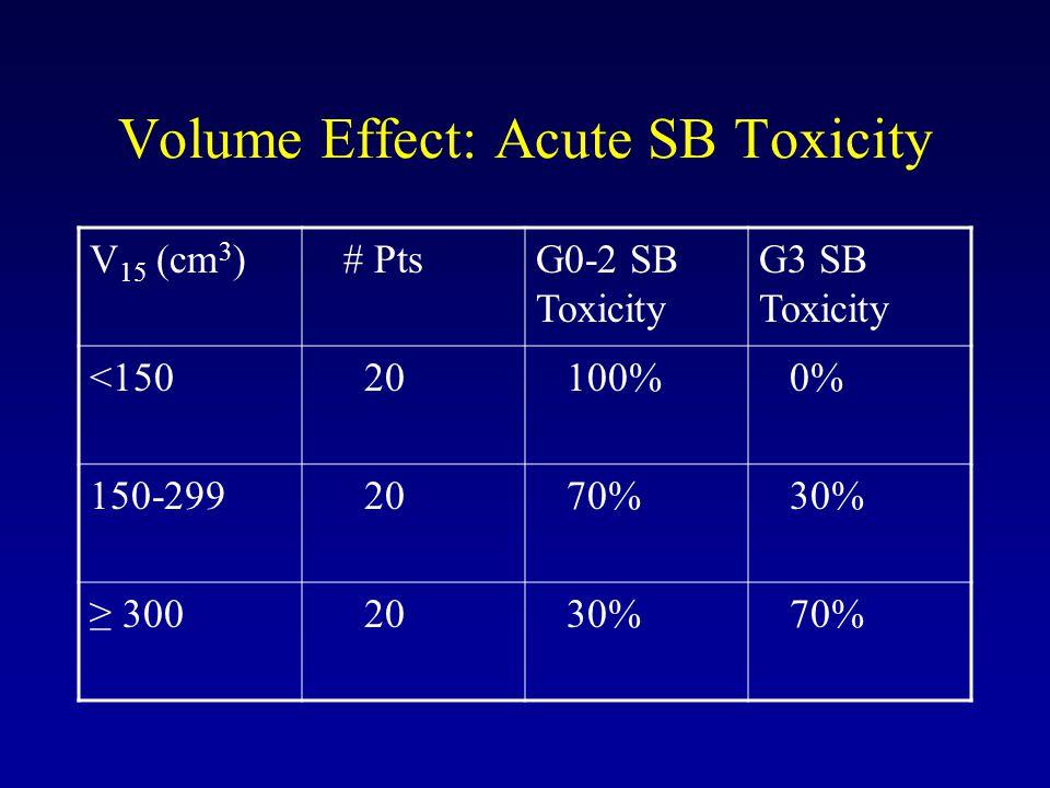 Volume Effect: Acute SB Toxicity V 15 (cm 3 ) # PtsG0-2 SB Toxicity G3 SB Toxicity <150 20 100% 0% 150-299 20 70% 30% ≥ 300 20 30% 70%
