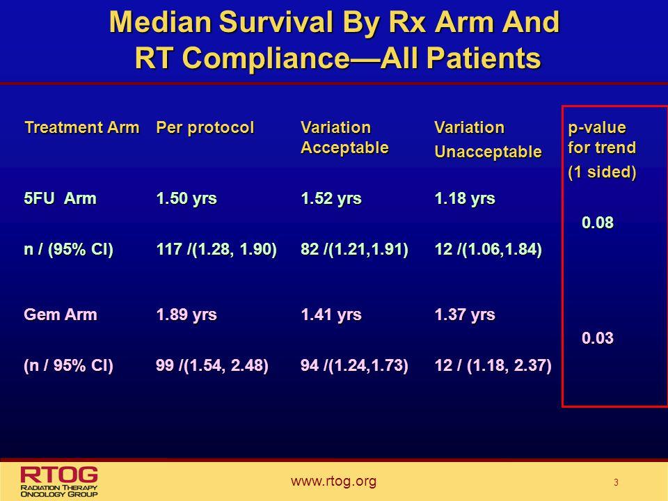 Stage II/III Rectal Ca: 2006 Management Preoperative EBRT + 5-FU Based ChT Surgery Adjuvant ChT
