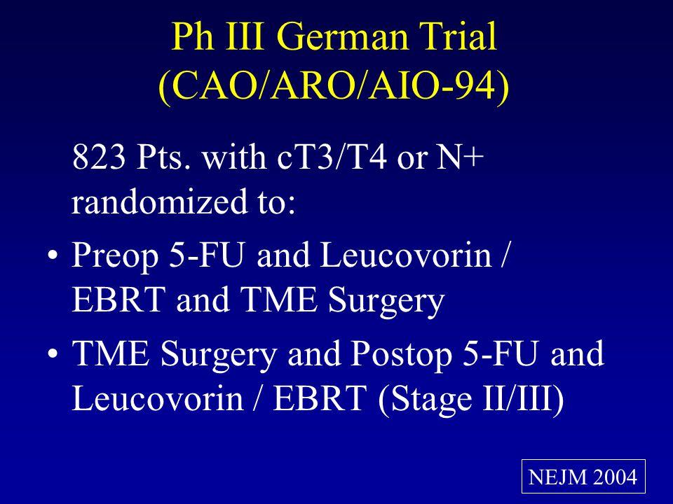 CAO/ARO/AIO-94 Trial: 5 Yr Results Pelvic Failure (%) DM (%) DFS (%) OS (%) Preop Tx (405 Pts) 7* 30 59 78 Postop Tx (392 Pts) 11 34 55 73