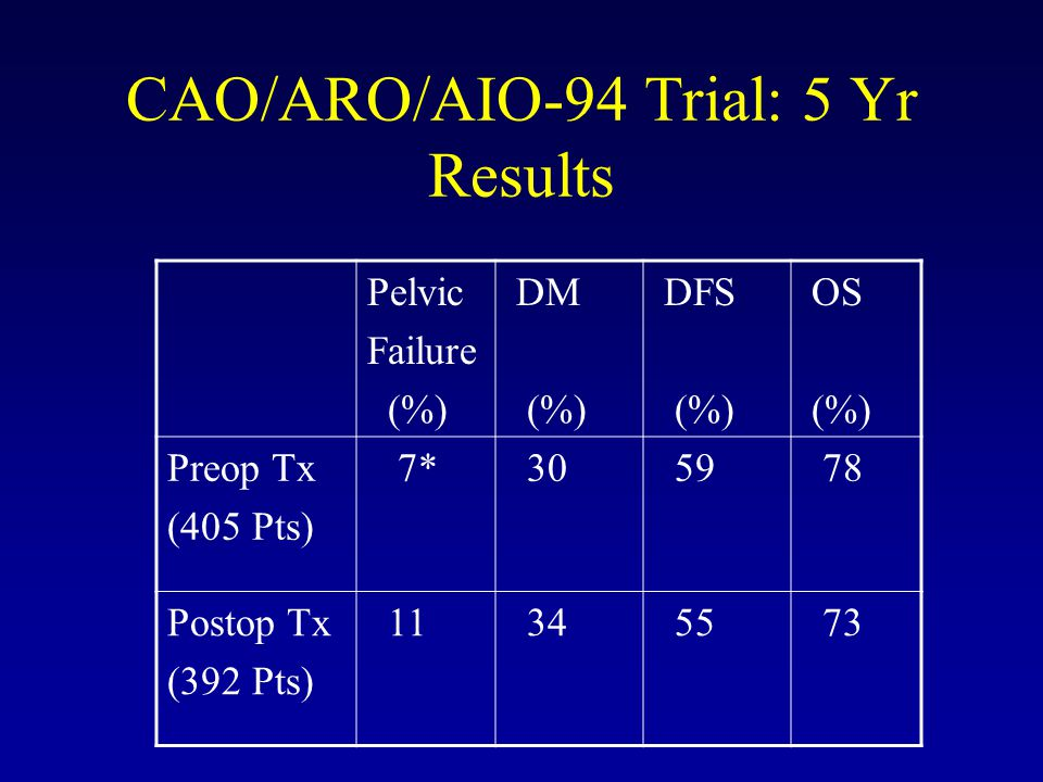 CAO/ARO/AIO-94 Trial: Results pCR (%) Acute GI G 3/4 Toxicity (%) Late G 3/4 GI Toxicity (%) Sph Preserv Rate (%) Preop Tx (405 Pts) 8* 12 * 13* 39* Postop Tx (392 Pts) 0 18 27 19