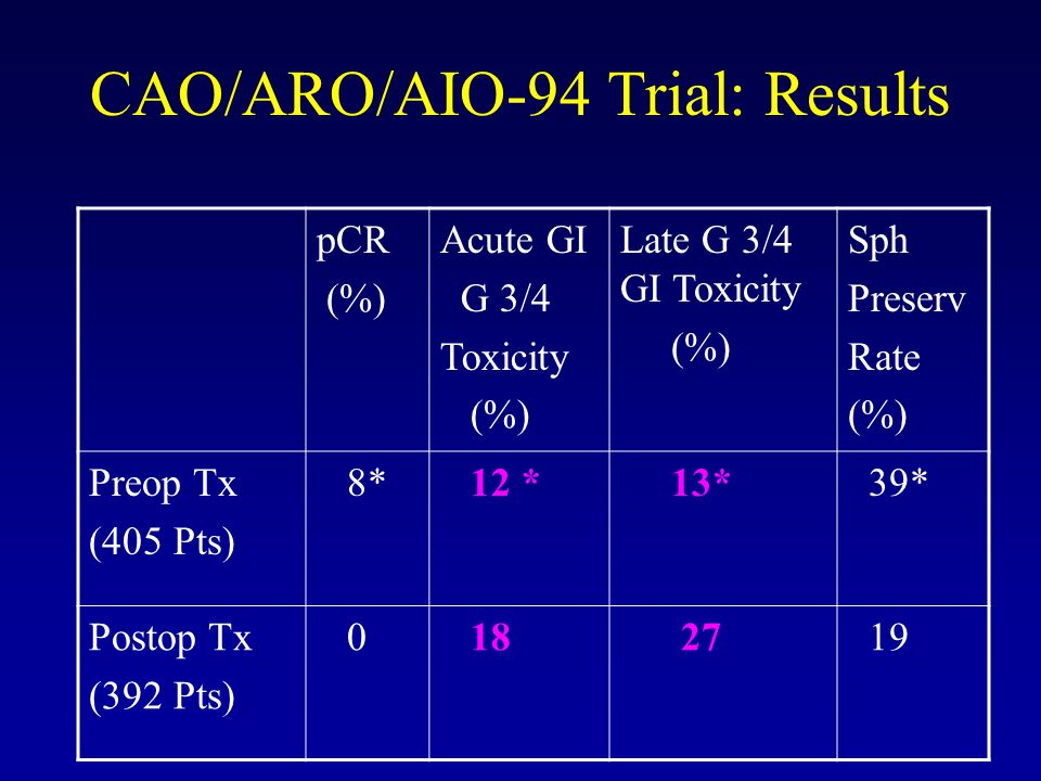 CAO/ARO/AIO-94 Trial: Conclusions Preop ChT + EBRT vs Postop ChT+EBRT: Improved LC (93%) Distal Lesions: Enhanced Sphincter Preservation Less G3/4 Acute (12%) / Chronic GI Toxicity (18%)
