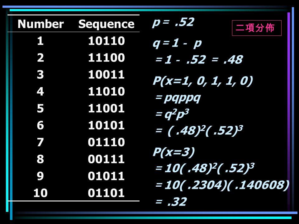 p =.52 q = 1 - p = 1 -.52 =.48 P(x=1, 0, 1, 1, 0) = pqppq = q 2 p 3 = (.48) 2 (.52) 3 P(x=3) = 10(.48) 2 (.52) 3 = 10(.2304)(.140608) =.32 NumberSequence 1212 10110 11100 310011 411010 511001 610101 701110 800111 901011 1001101 二項分佈