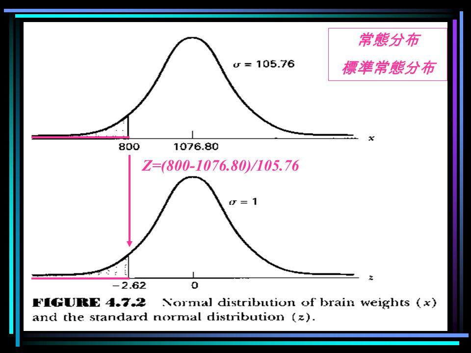 Z=(800-1076.80)/105.76 常態分布 標準常態分布
