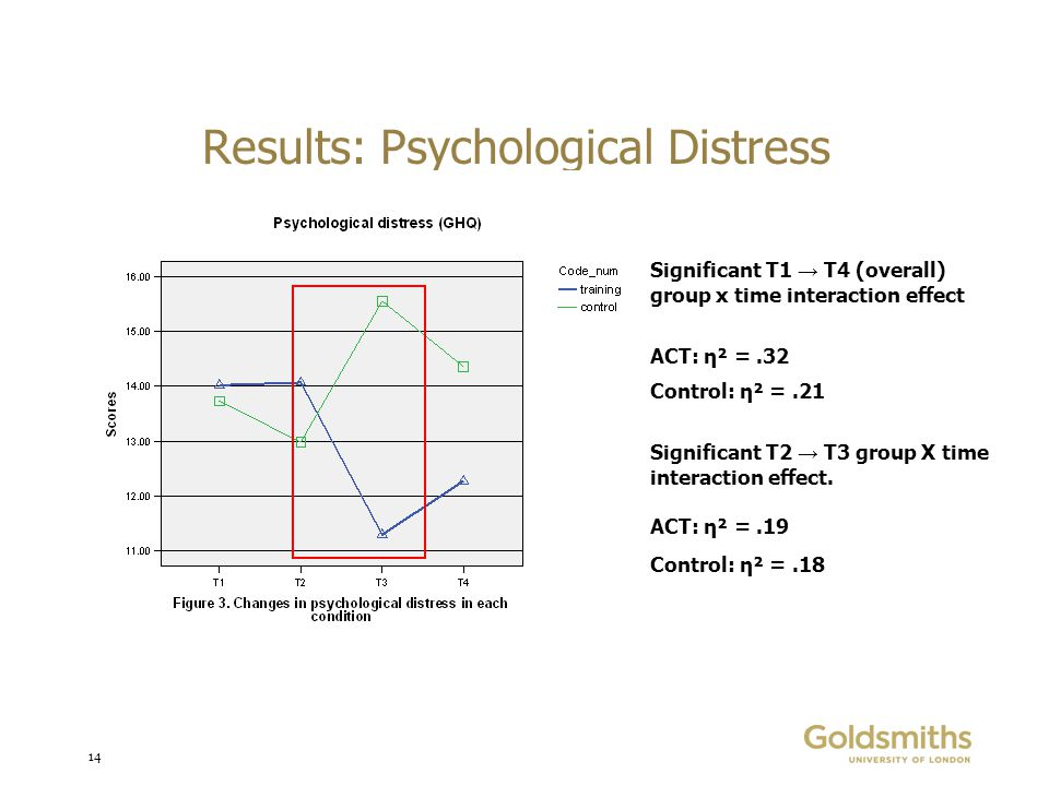 14 Results: Psychological Distress Significant T1 → T4 (overall) group x time interaction effect ACT: η² =.32 Control: η² =.21 Significant T2 → T3 group X time interaction effect.