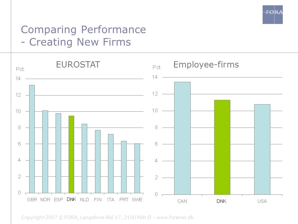 Copyright 2007 © FORA, Langelinie Allé 17, 2100 Kbh Ø - www.foranet.dk Comparing Performance - Creating New Firms EUROSTATEmployee-firms