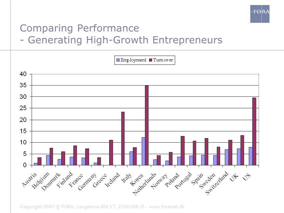 Copyright 2007 © FORA, Langelinie Allé 17, 2100 Kbh Ø - www.foranet.dk Comparing Performance - Generating High-Growth Entrepreneurs
