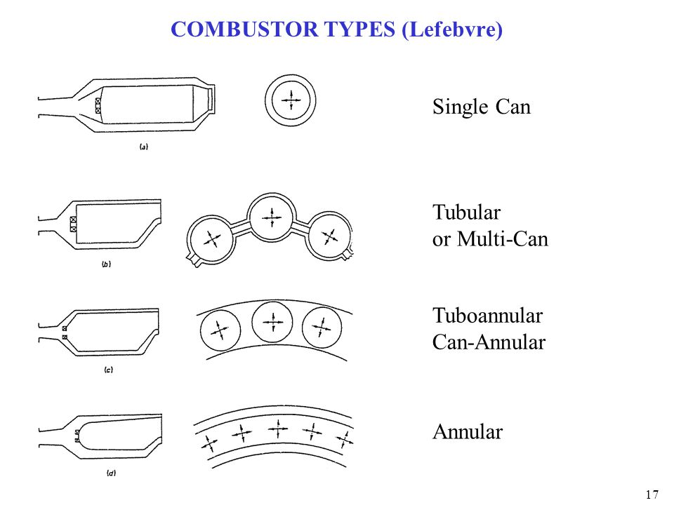 17 COMBUSTOR TYPES (Lefebvre) Single Can Tubular or Multi-Can Tuboannular Can-Annular Annular