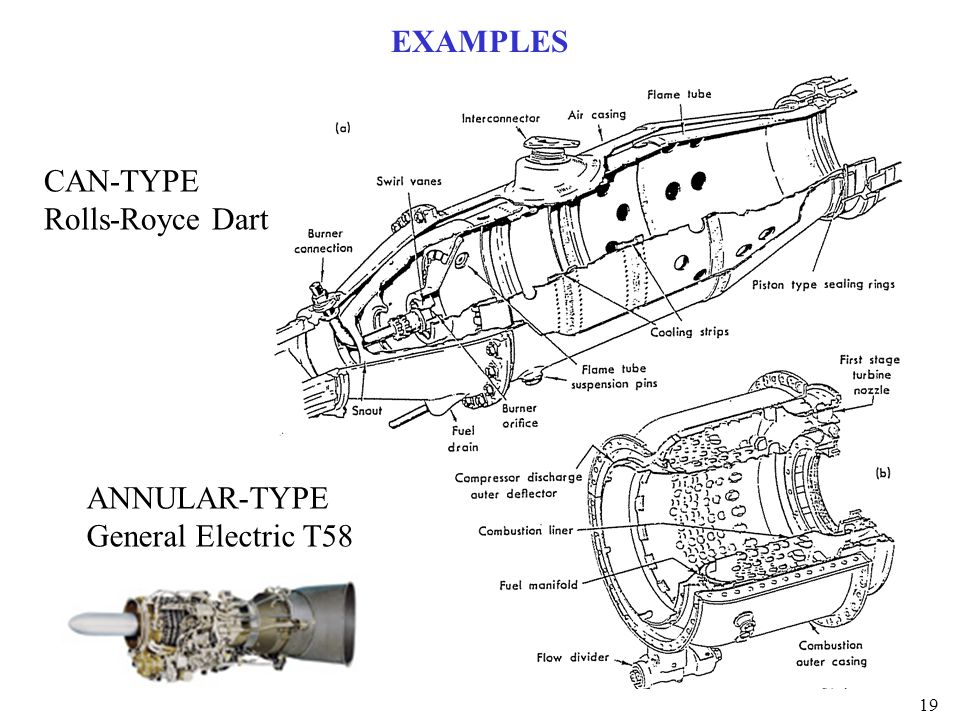 19 EXAMPLES CAN-TYPE Rolls-Royce Dart ANNULAR-TYPE General Electric T58