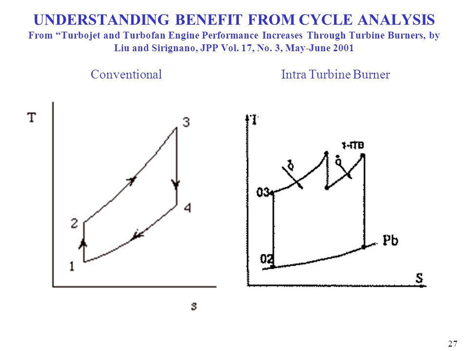 "27 UNDERSTANDING BENEFIT FROM CYCLE ANALYSIS From ""Turbojet and Turbofan Engine Performance Increases Through Turbine Burners, by Liu and Sirignano, J"