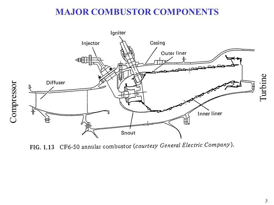 4 MAJOR COMBUSTOR COMPONENTS Key Questions: –Why is combustor configured this way.