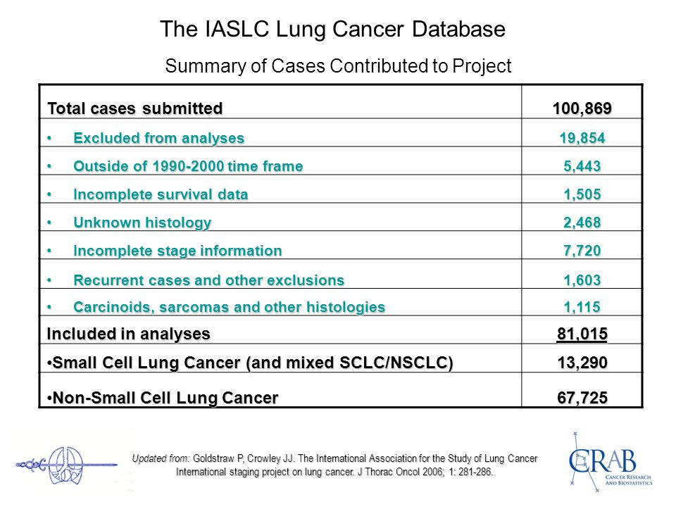 The IASLC Lung Cancer Database Summary of Cases Contributed to Project Total cases submitted 100,869 Excluded from analyses Excluded from analyses19,854 Outside of 1990-2000 time frame Outside of 1990-2000 time frame5,443 Incomplete survival data Incomplete survival data1,505 Unknown histology Unknown histology2,468 Incomplete stage information Incomplete stage information7,720 Recurrent cases and other exclusions Recurrent cases and other exclusions1,603 Carcinoids, sarcomas and other histologies Carcinoids, sarcomas and other histologies1,115 Included in analyses 81,015 Small Cell Lung Cancer (and mixed SCLC/NSCLC)Small Cell Lung Cancer (and mixed SCLC/NSCLC)13,290 Non-Small Cell Lung CancerNon-Small Cell Lung Cancer67,725 Updated from: Goldstraw P, Crowley JJ.