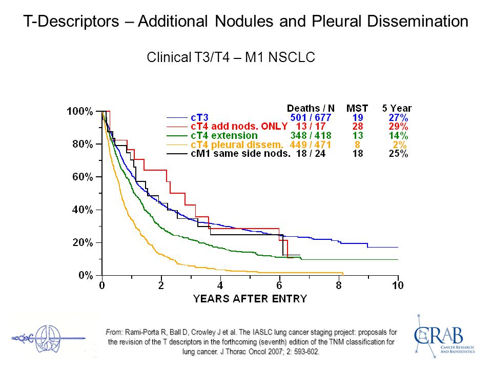 T-Descriptors – Additional Nodules and Pleural Dissemination Clinical T3/T4 – M1 NSCLC From: Rami-Porta R, Ball D, Crowley J et al.