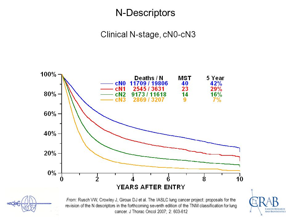 N-Descriptors Clinical N-stage, cN0-cN3 From: Rusch VW, Crowley J, Giroux DJ et al. The IASLC lung cancer project: proposals for the revision of the N