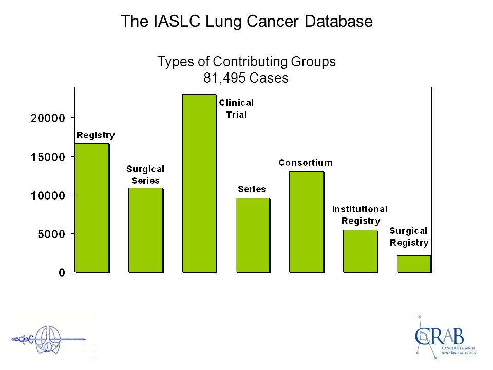The IASLC Lung Cancer Database Types of Contributing Groups 81,495 Cases