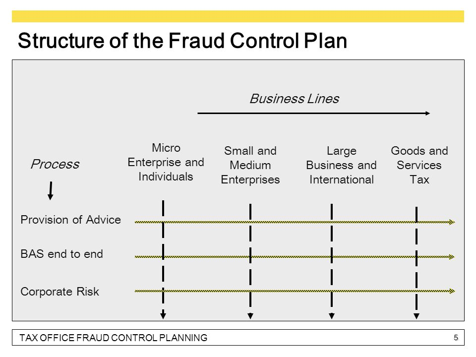 TAX OFFICE FRAUD CONTROL PLANNING 5 Business Lines Process Provision of Advice BAS end to end Small and Medium Enterprises Goods and Services Tax Micro Enterprise and Individuals Large Business and International Structure of the Fraud Control Plan Corporate Risk