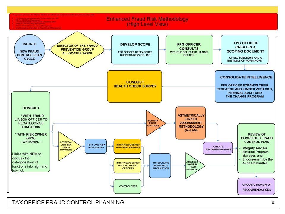 TAX OFFICE FRAUD CONTROL PLANNING 6