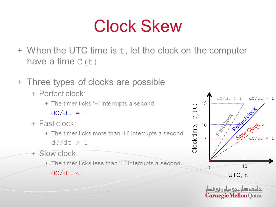 Clock Skew When the UTC time is t, let the clock on the computer have a time C(t) Three types of clocks are possible Perfect clock: The timer ticks 'H