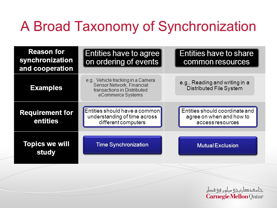 Reason for synchronization and cooperation Examples Requirement for entities Topics we will study A Broad Taxonomy of Synchronization Entities have to