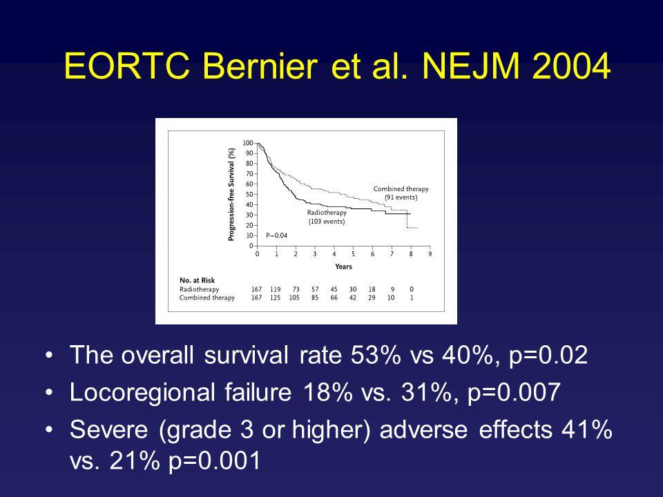 EORTC Bernier et al. NEJM 2004 The overall survival rate 53% vs 40%, p=0.02 Locoregional failure 18% vs. 31%, p=0.007 Severe (grade 3 or higher) adver