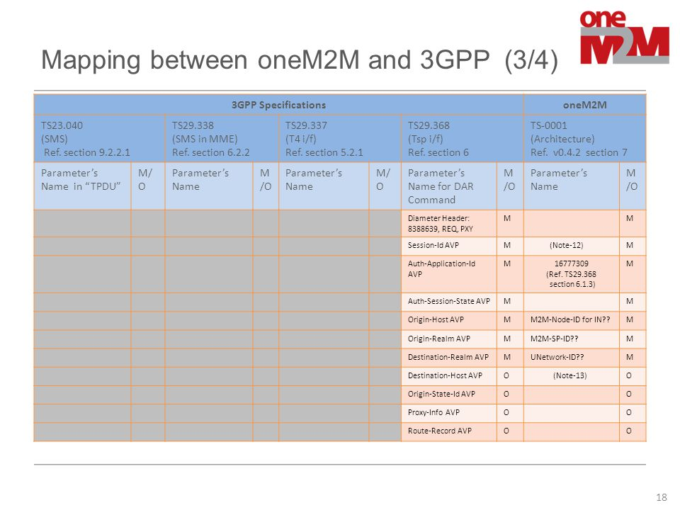 Mapping between oneM2M and 3GPP (3/4) 3GPP SpecificationsoneM2M TS23.040 (SMS) Ref. section 9.2.2.1 TS29.338 (SMS in MME) Ref. section 6.2.2 TS29.337