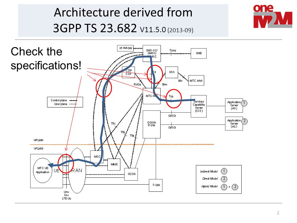 2 Architecture derived from 3GPP TS 23.682 V11.5.0 (2013-09) Check the specifications!