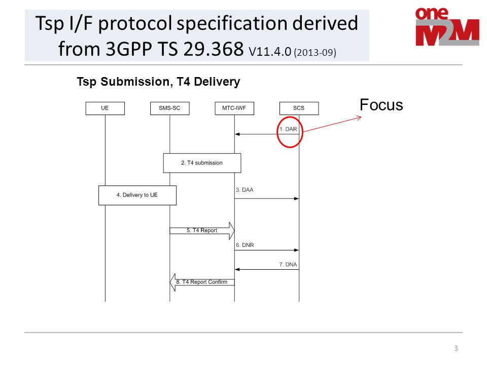 3 Tsp I/F protocol specification derived from 3GPP TS 29.368 V11.4.0 (2013-09) Tsp Submission, T4 Delivery Focus