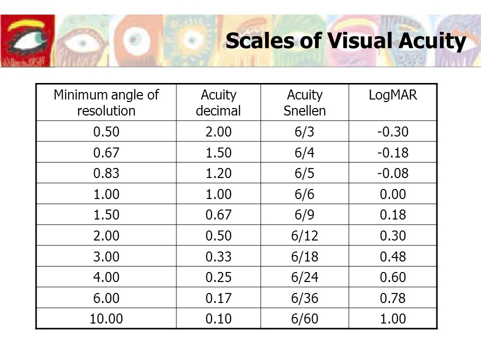 Scales of Visual Acuity Minimum angle of resolution Acuity decimal Acuity Snellen LogMAR 0.502.006/3-0.30 0.671.506/4-0.18 0.831.206/5-0.08 1.00 6/60.
