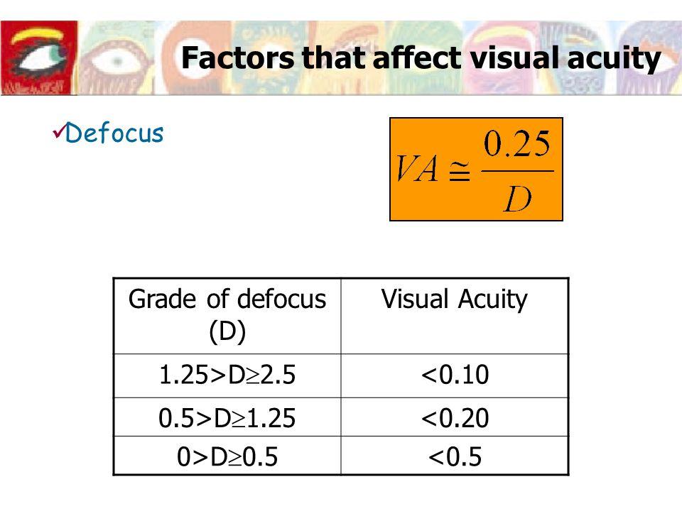 Factors that affect visual acuity Defocus Grade of defocus (D) Visual Acuity 1.25>D  2.5 <0.10 0.5>D  1.25 <0.20 0>D  0.5 <0.5