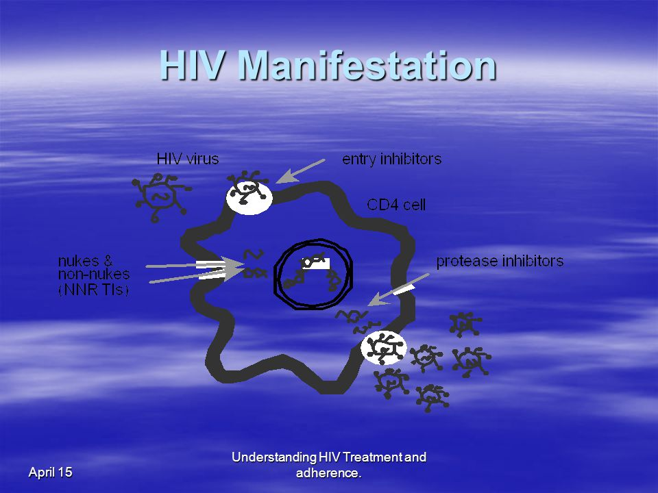 April 15 Understanding HIV Treatment and adherence. HIV Manifestation