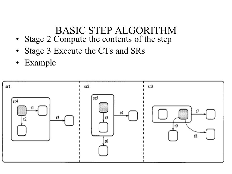Week 6Fall 2001 CS59937 BASIC STEP ALGORITHM Stage 2 Compute the contents of the step Stage 3 Execute the CTs and SRs Example