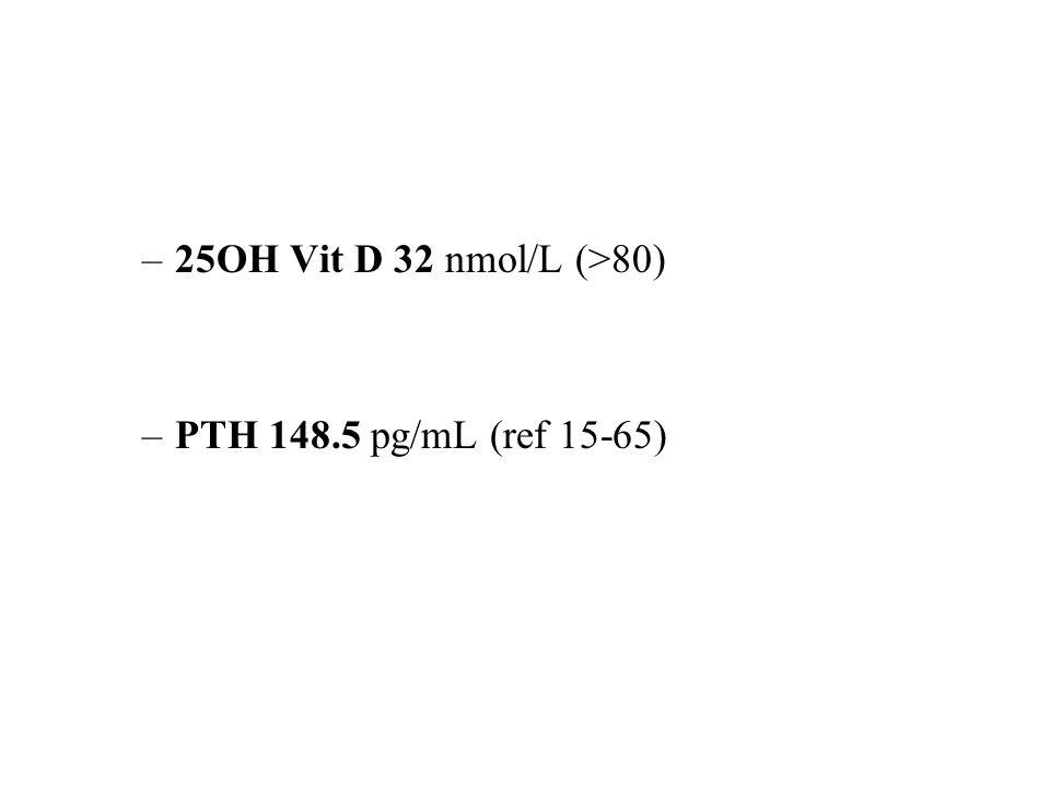 –25OH Vit D 32 nmol/L (>80) –PTH 148.5 pg/mL (ref 15-65)