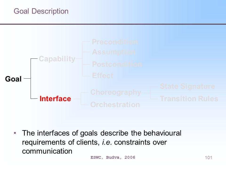 ESWC, Budva, 2006101 Goal Description The interfaces of goals describe the behavioural requirements of clients, i.e. constraints over communication Go