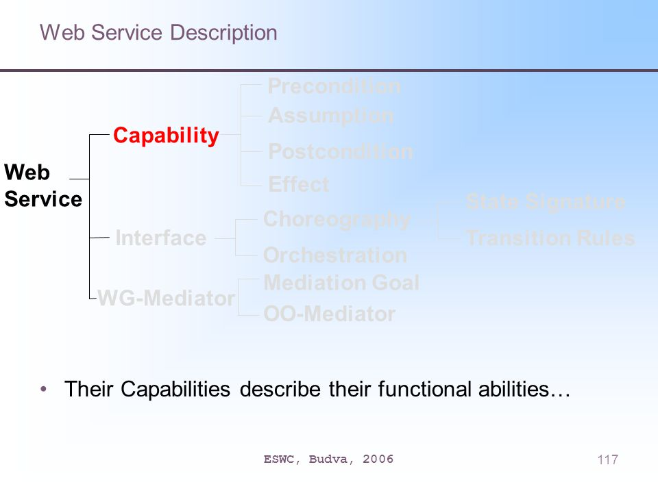 ESWC, Budva, 2006117 Web Service Description Their Capabilities describe their functional abilities… Capability Interface Precondition Assumption Postcondition Effect Choreography Orchestration State Signature Transition Rules Web Service WG-Mediator Mediation Goal OO-Mediator
